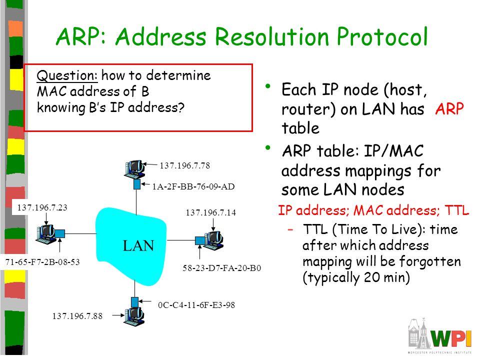 ARP: Address Resolution Protocol