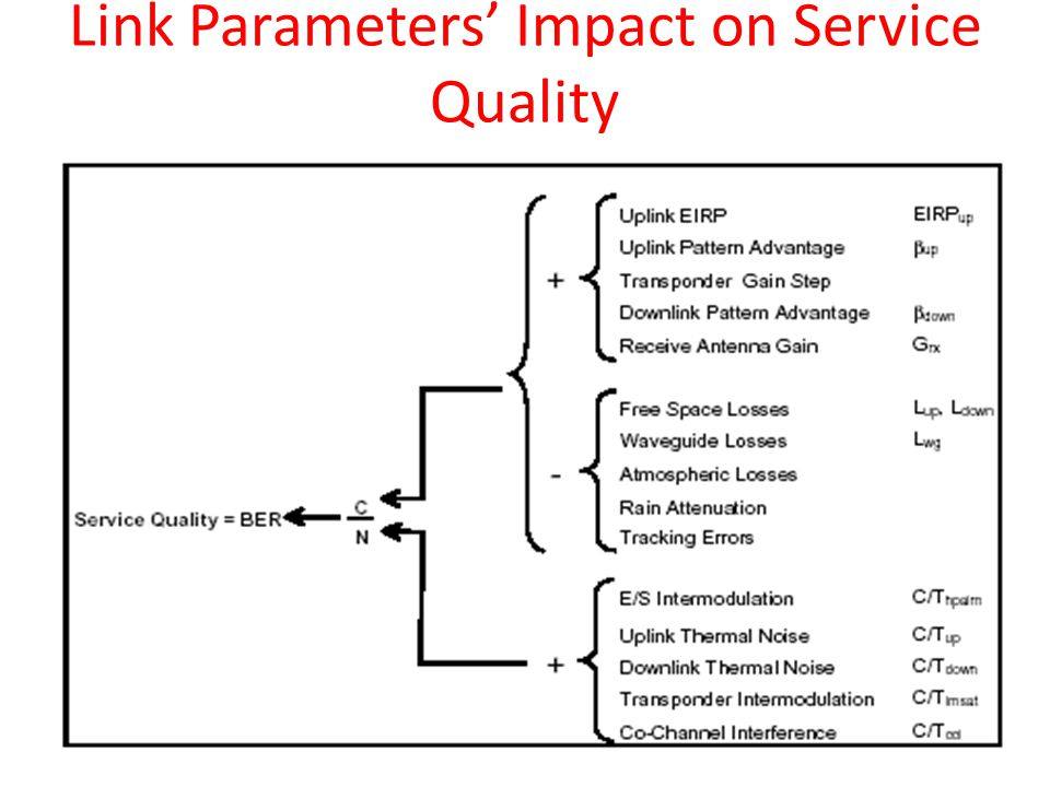Link Parameters' Impact on Service Quality