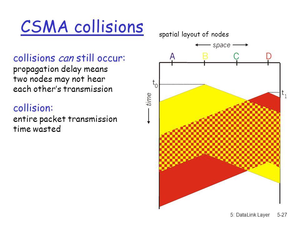 CSMA collisions collisions can still occur: collision: