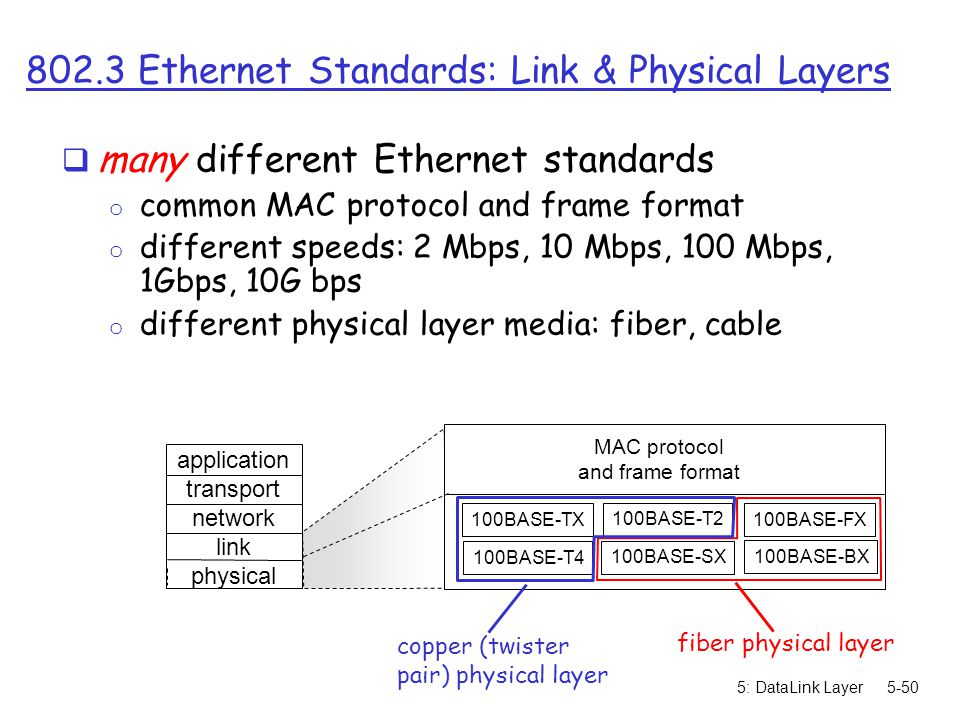 802.3 Ethernet Standards: Link & Physical Layers