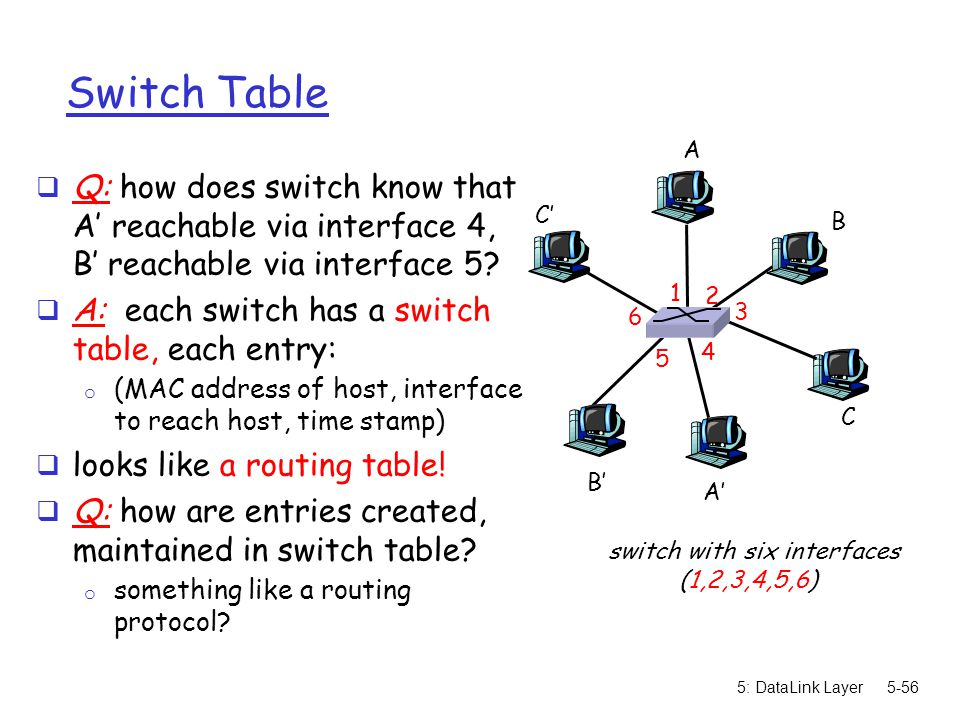 switch with six interfaces