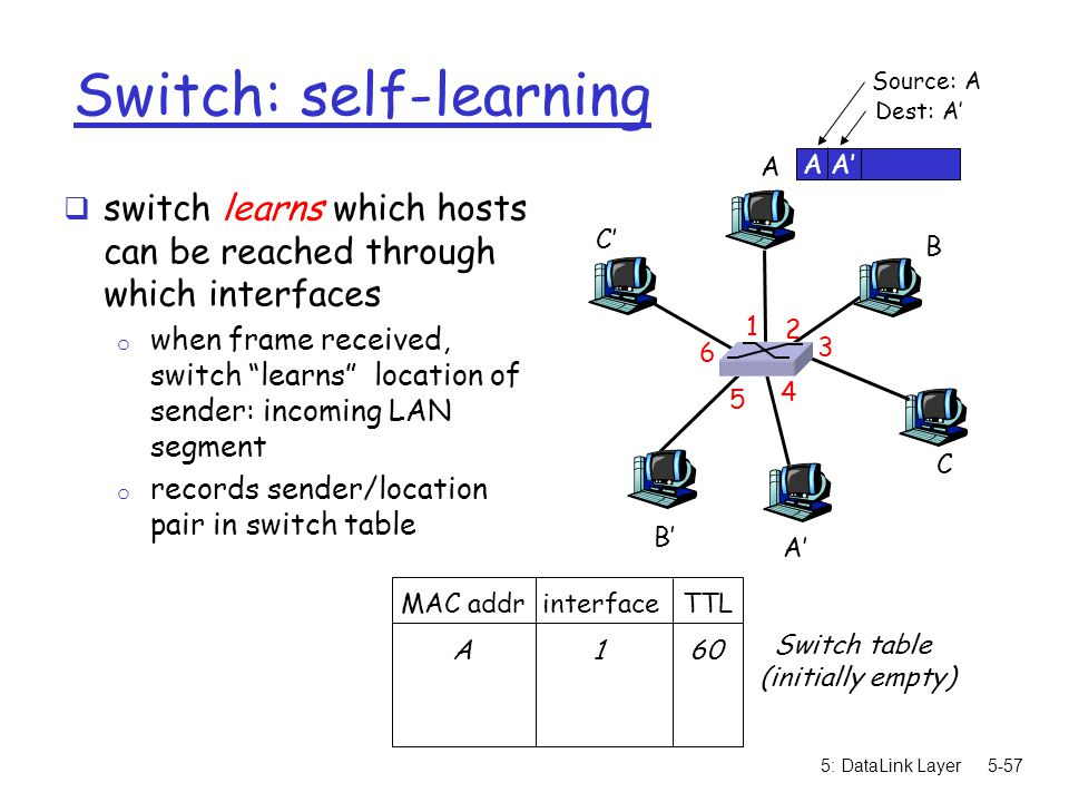 Switch: self-learning