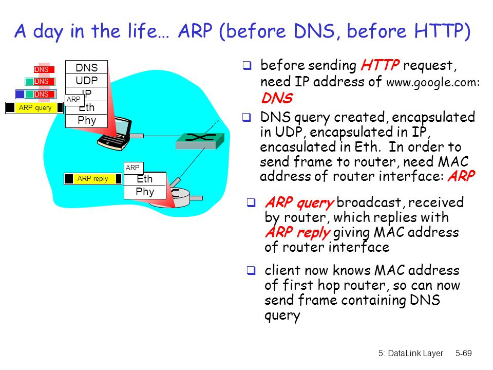 A day in the life… ARP (before DNS, before HTTP)
