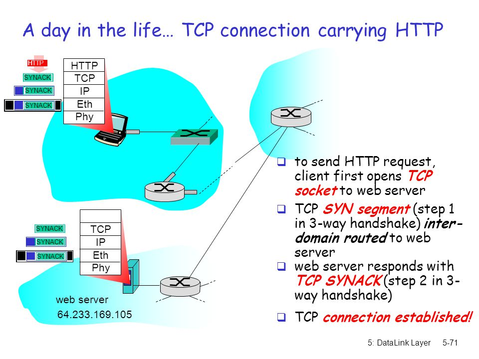 A day in the life… TCP connection carrying HTTP
