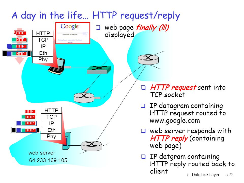 A day in the life… HTTP request/reply
