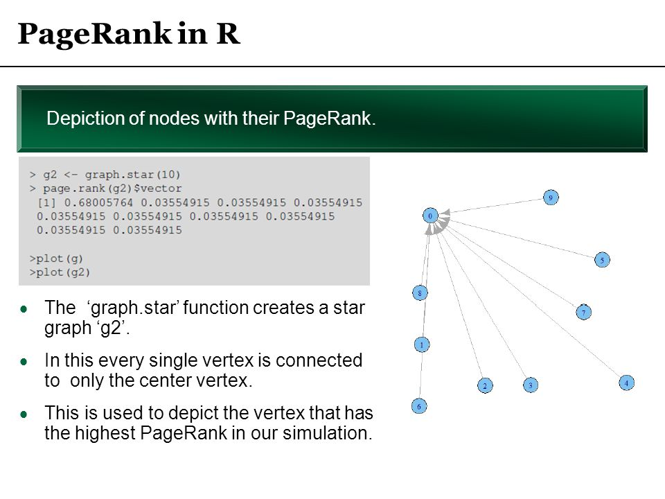 PageRank in R Depiction of nodes with their PageRank.