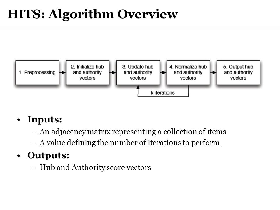 HITS: Algorithm Overview