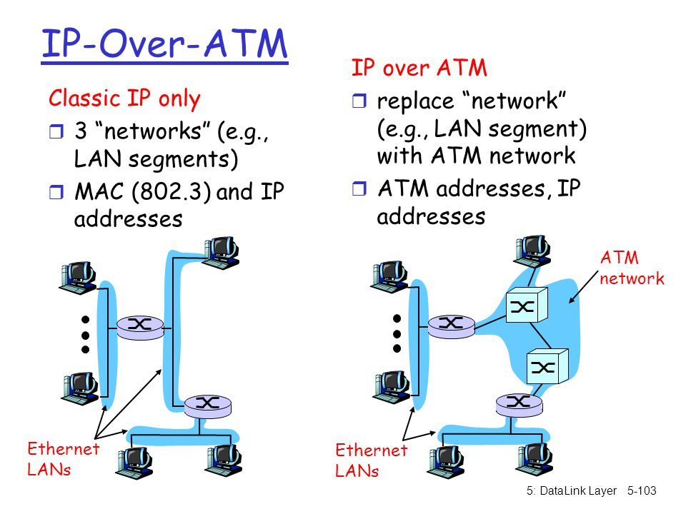IP-Over-ATM IP over ATM