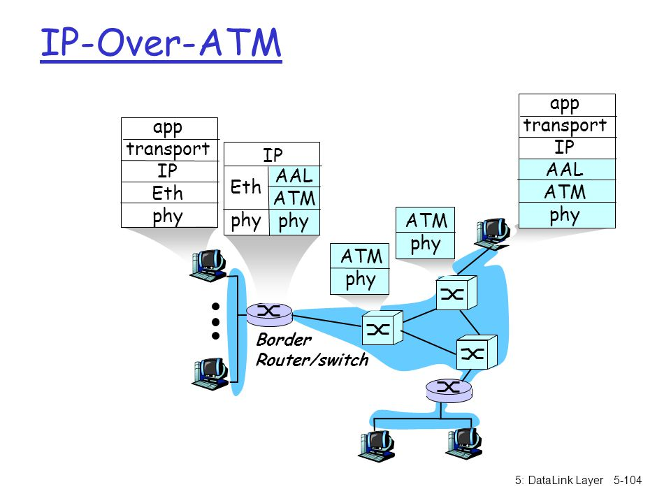 IP-Over-ATM app transport IP AAL Eth ATM phy Border Router/switch