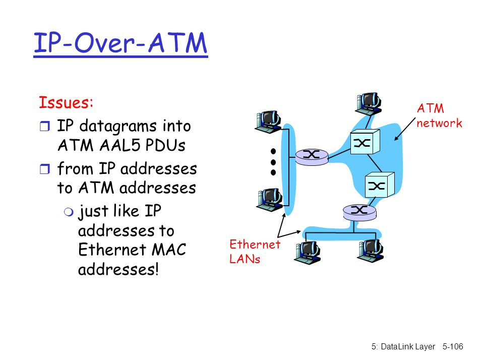 IP-Over-ATM Issues: IP datagrams into ATM AAL5 PDUs