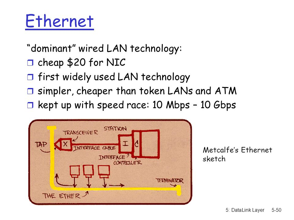Ethernet dominant wired LAN technology: cheap $20 for NIC