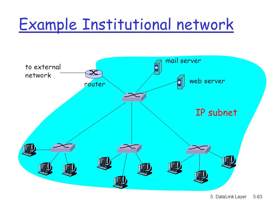 Example Institutional network