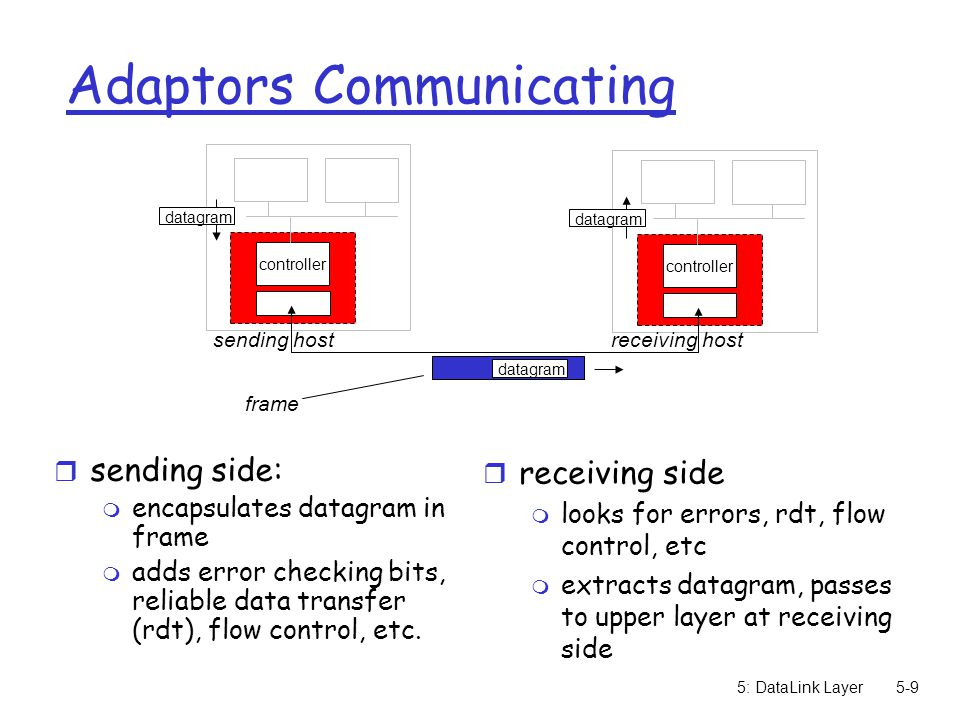 Adaptors Communicating