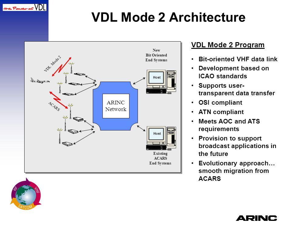 VDL Mode 2 Architecture VDL Mode 2 Program Bit-oriented VHF data link