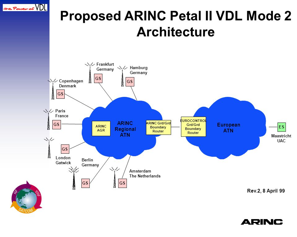 Proposed ARINC Petal II VDL Mode 2 Architecture