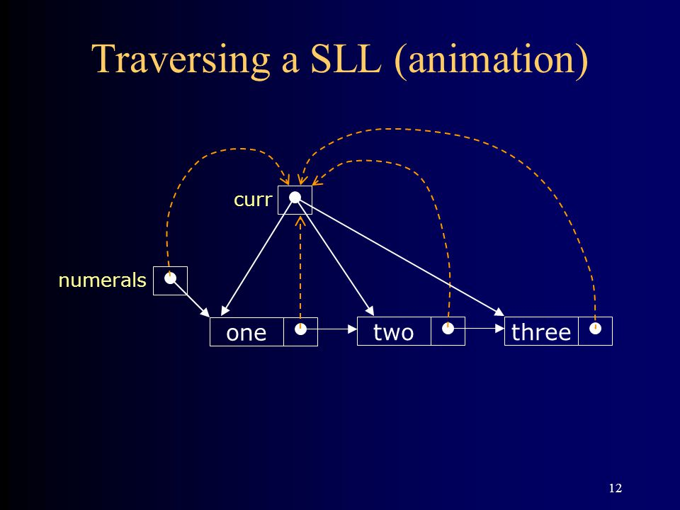 Traversing a SLL (animation)