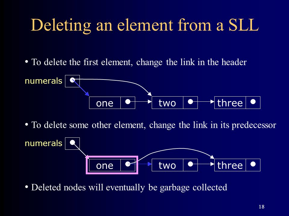 Deleting an element from a SLL