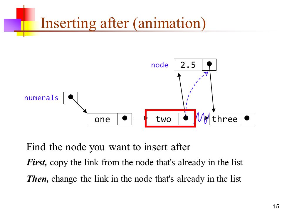 Inserting after (animation)