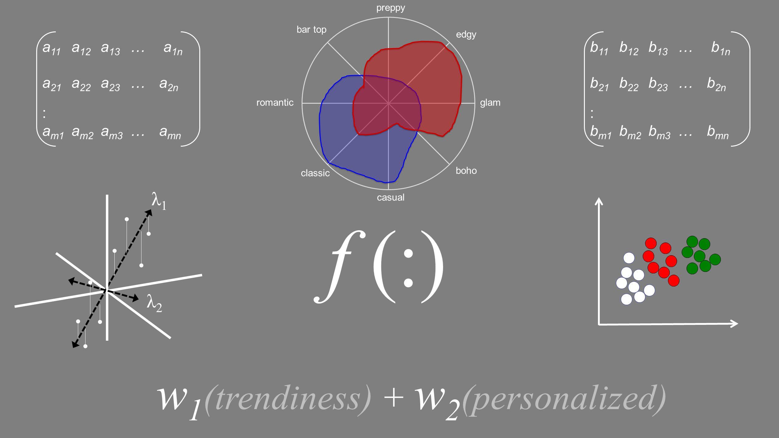f (:) w1(trendiness) + w2(personalized) λ1 λ2 a11 a12 a13 … a1n