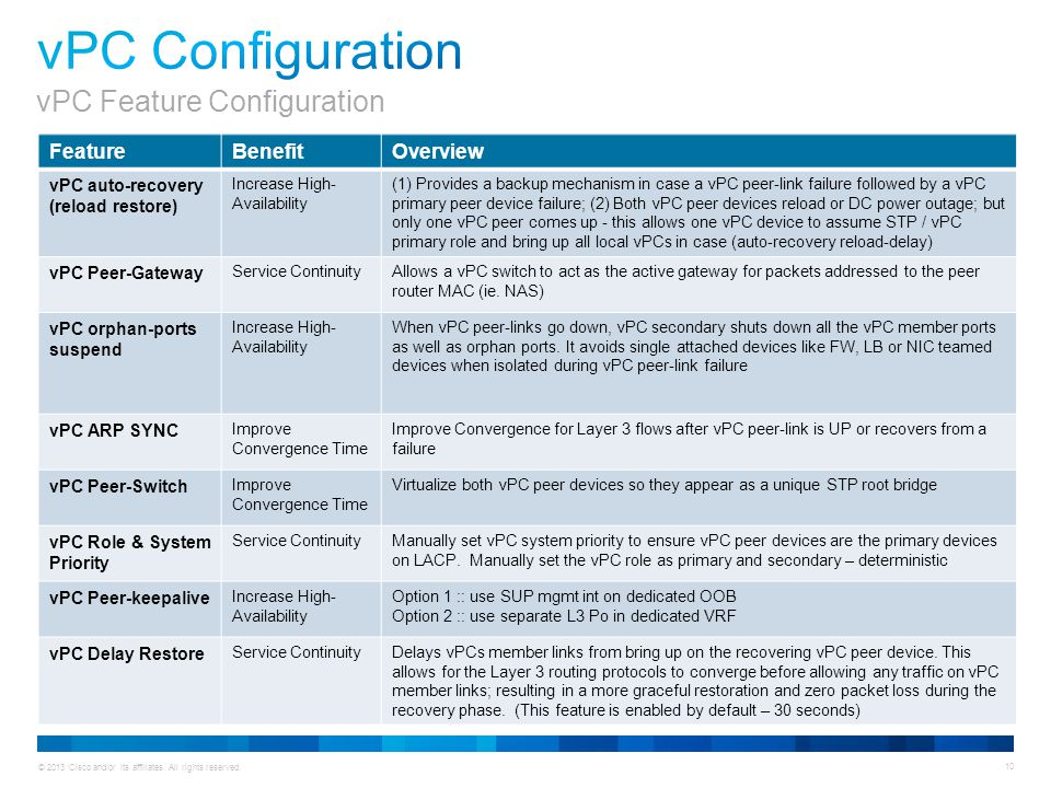 vPC Configuration vPC Feature Configuration Feature Benefit Overview