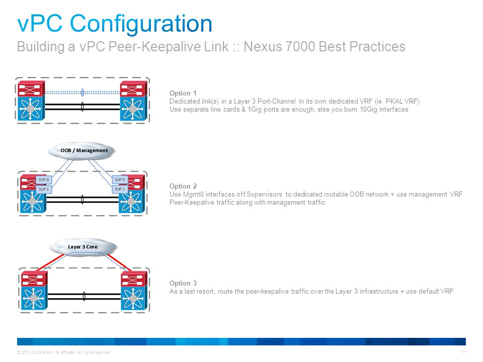 vPC Configuration Building a vPC Peer-Keepalive Link :: Nexus 7000 Best Practices. Option 1.