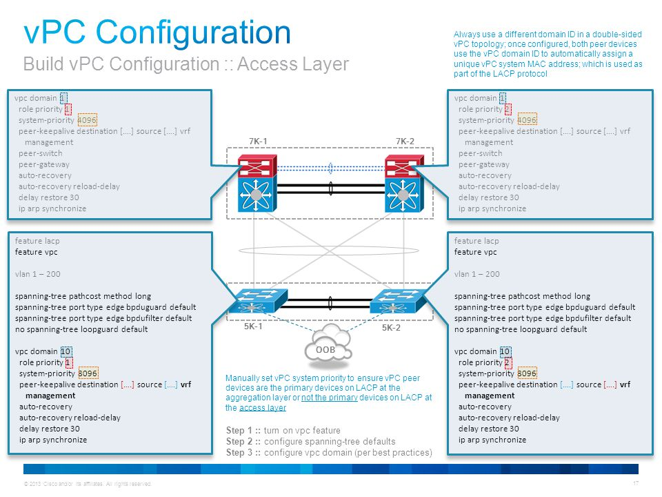 Animation vPC Configuration Build vPC Configuration :: Access Layer