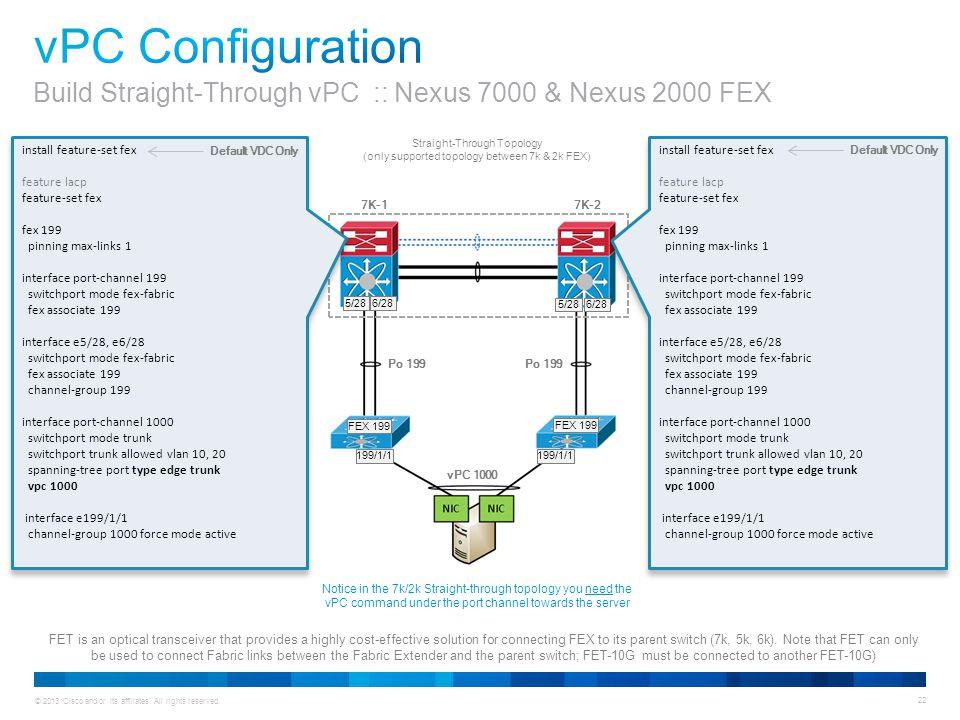 Animation vPC Configuration