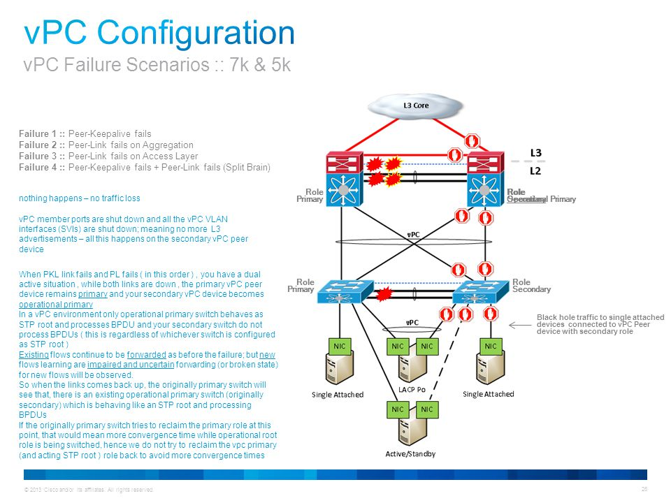 Animation vPC Configuration vPC Failure Scenarios :: 7k & 5k