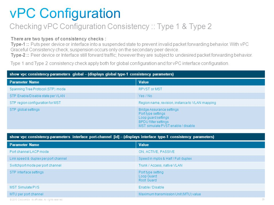 vPC Configuration Checking vPC Configuration Consistency :: Type 1 & Type 2. There are two types of consistency checks :