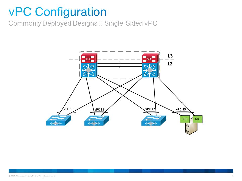 vPC Configuration Commonly Deployed Designs :: Single-Sided vPC
