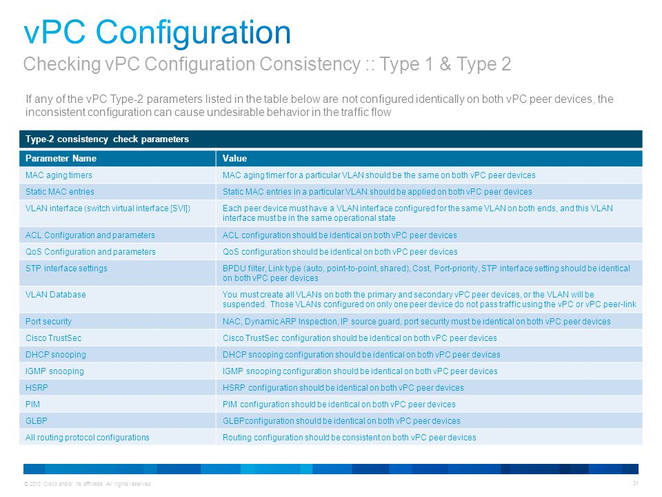 vPC Configuration Checking vPC Configuration Consistency :: Type 1 & Type 2.