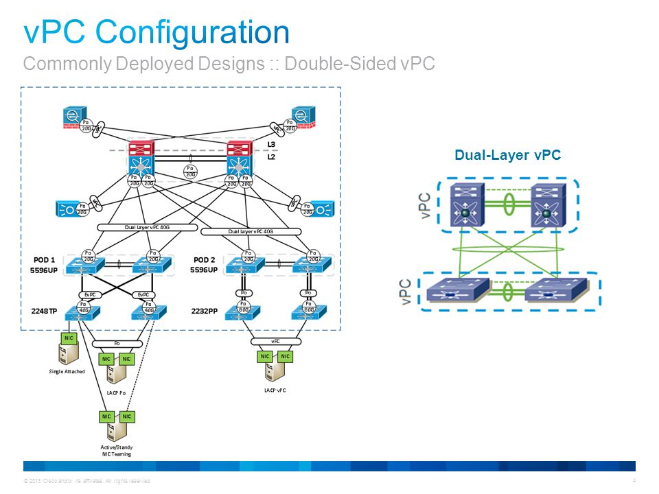 vPC Configuration Commonly Deployed Designs :: Double-Sided vPC