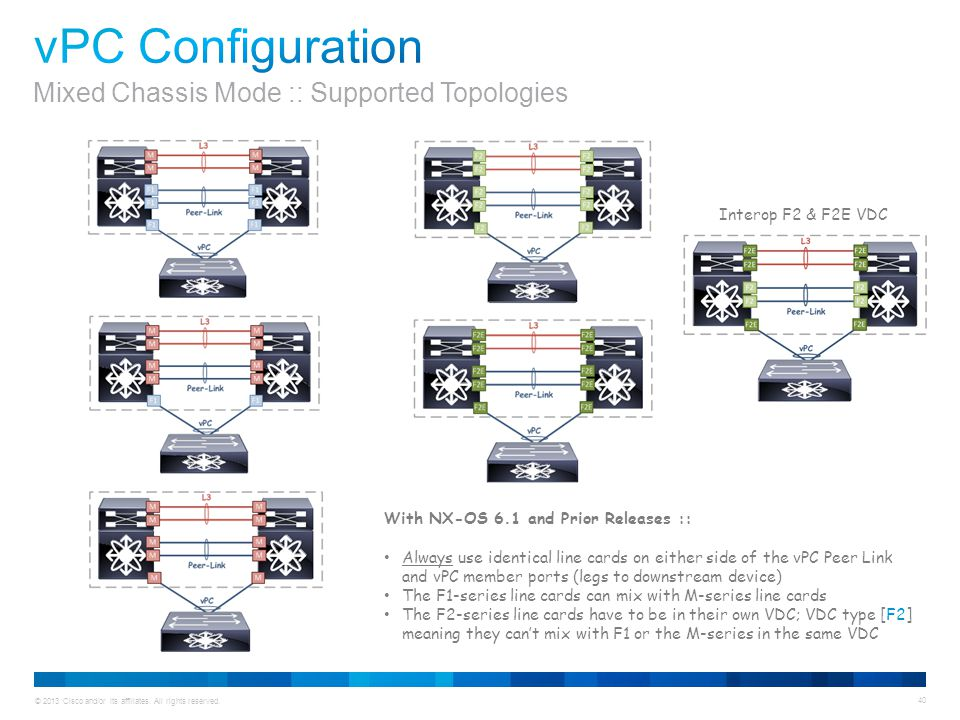 vPC Configuration Mixed Chassis Mode :: Supported Topologies