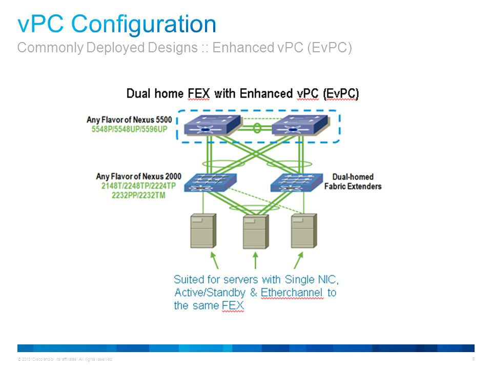 vPC Configuration Commonly Deployed Designs :: Enhanced vPC (EvPC)