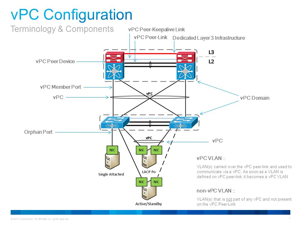 vPC Peer-Keepalive Link Dedicated Layer 3 Infrastructure