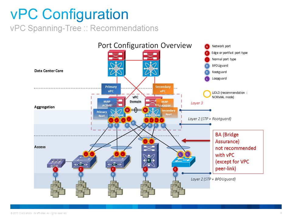vPC Configuration vPC Spanning-Tree :: Recommendations