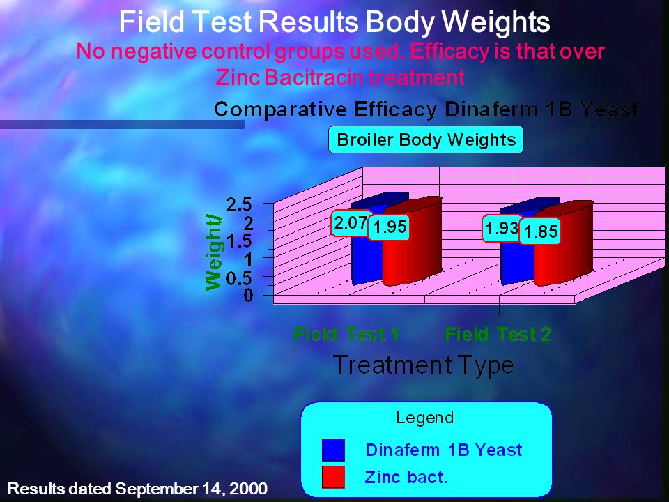 Field Test Results Body Weights