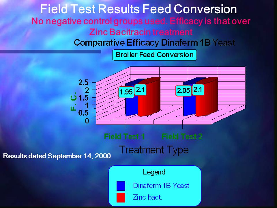 Field Test Results Feed Conversion