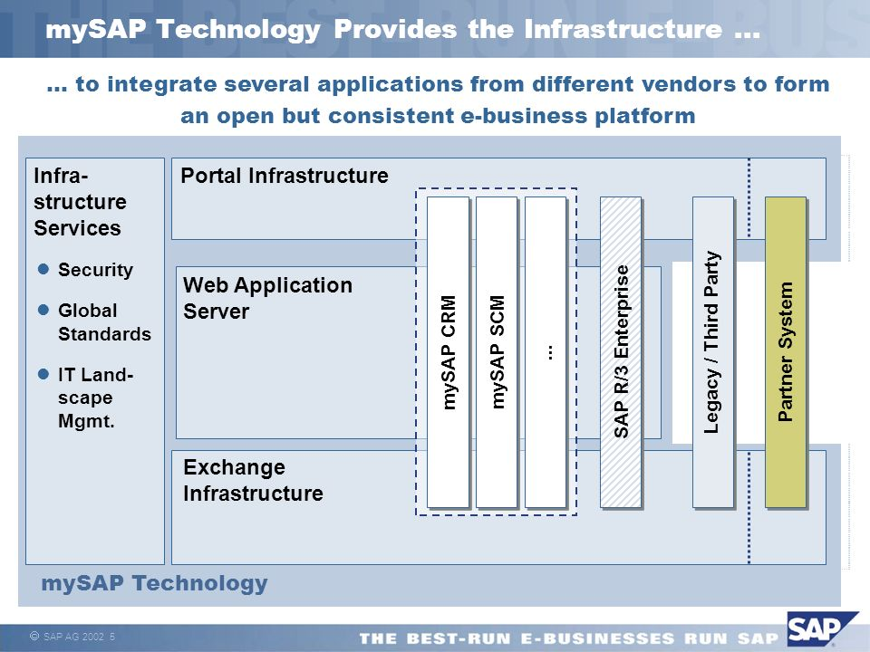 mySAP Technology Provides the Infrastructure ...