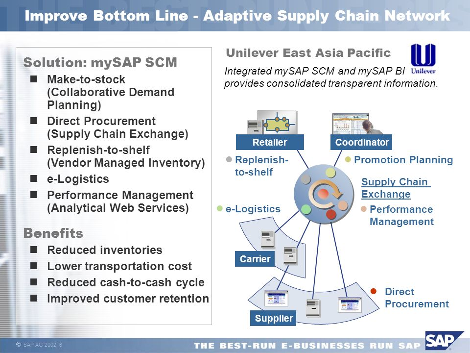 Improve Bottom Line - Adaptive Supply Chain Network