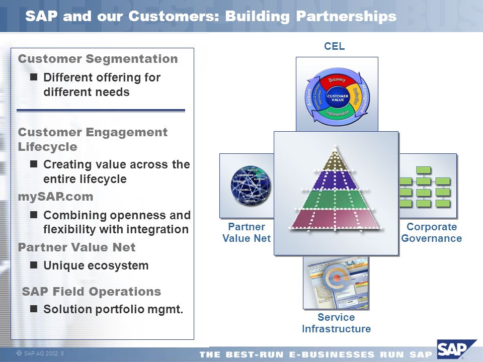 SAP and our Customers: Building Partnerships