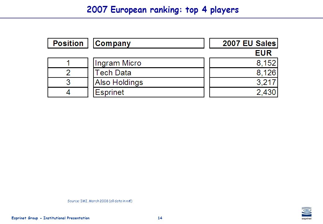2007 European ranking: top 4 players