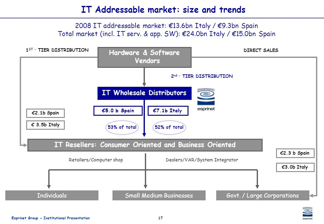 IT Addressable market: size and trends