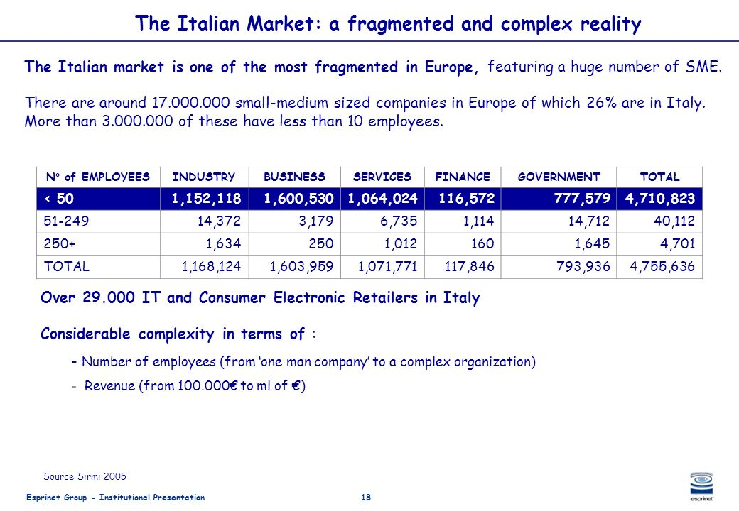 The Italian Market: a fragmented and complex reality