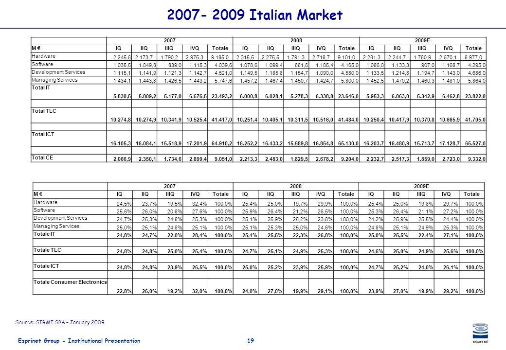 2007- 2009 Italian Market 2007 2008 2009E M € IQ IIQ IIIQ IVQ Totale