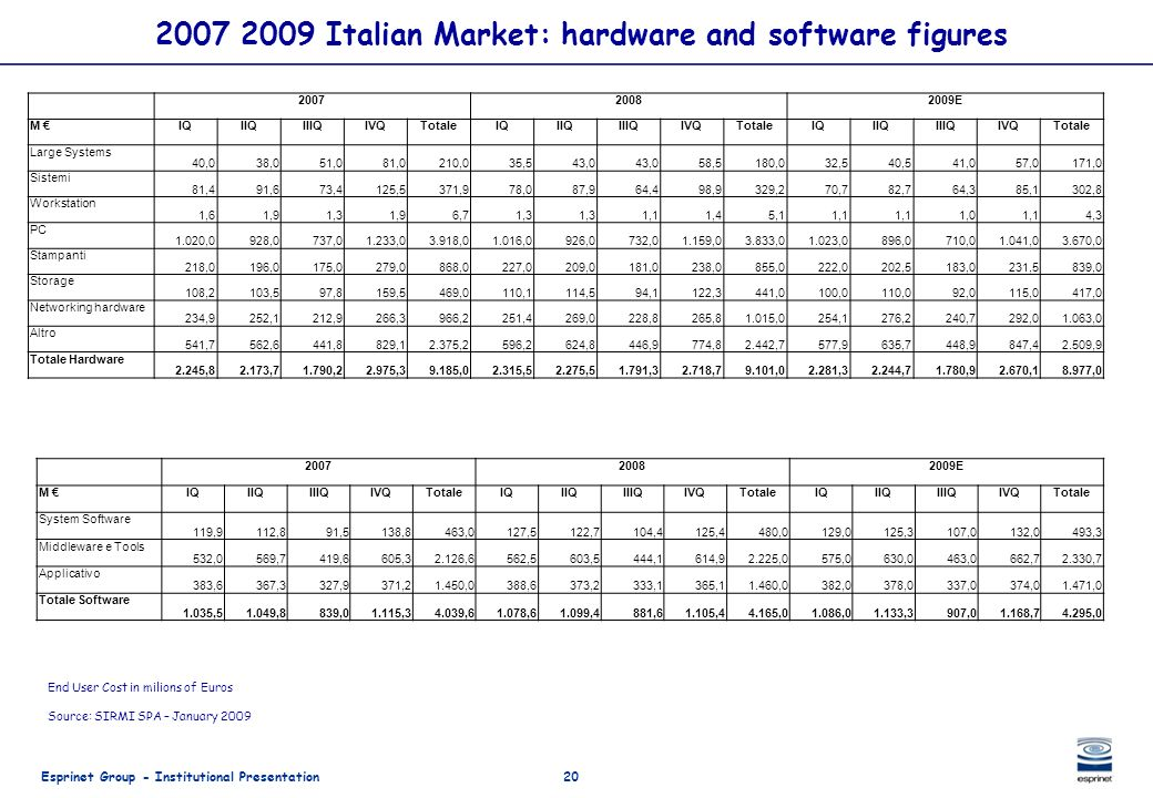 2007 2009 Italian Market: hardware and software figures