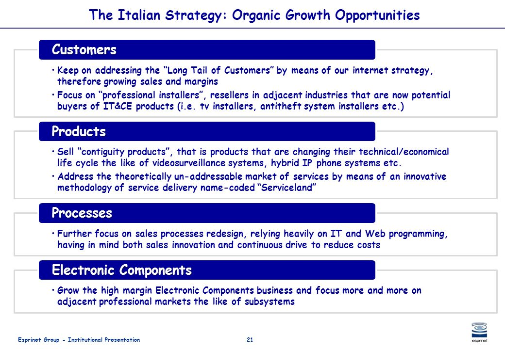 The Italian Strategy: Organic Growth Opportunities