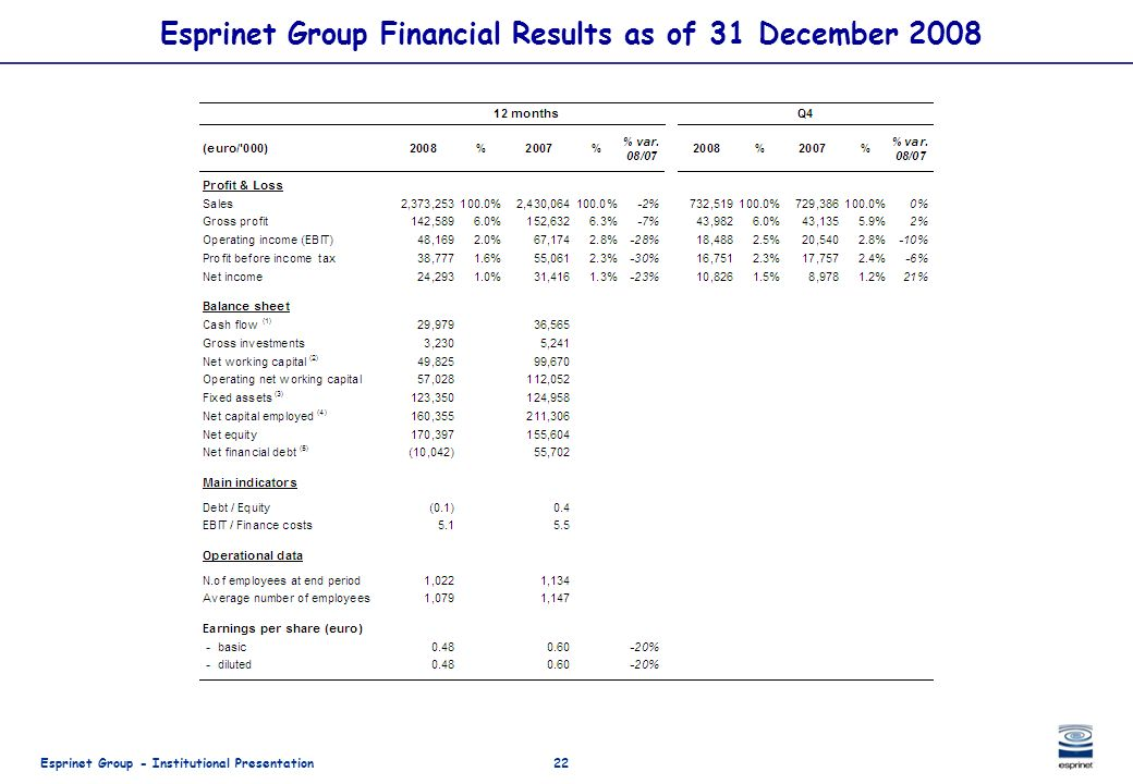 Esprinet Group Financial Results as of 31 December 2008