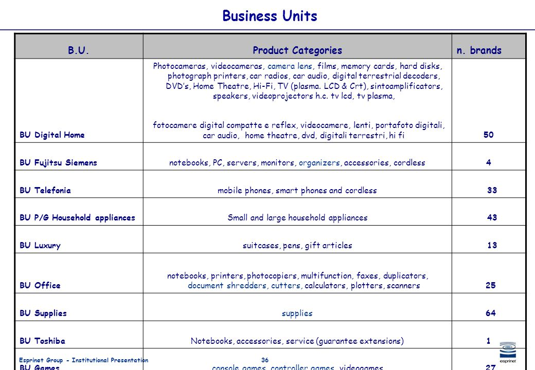 Business Units B.U. Product Categories n. brands BU Digital Home