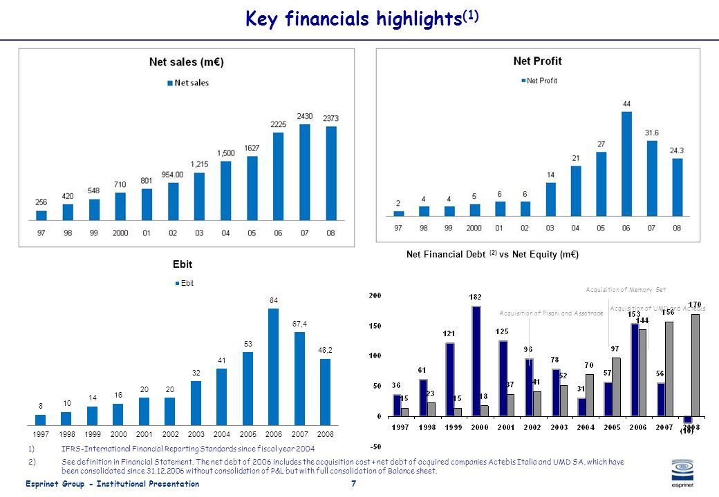 Key financials highlights(1)